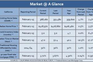California Residential Housing Market Report for February 2015