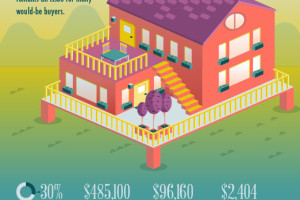 California Home Prices on the Rise