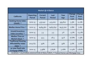 California Residential Housing Market Report for June 2015